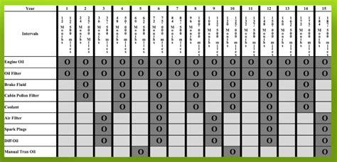 mazda 2 service schedule servicing rx 8 essex rotary