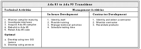 Ada 95 Transition Planning Guide Section 4 Ada Transition Plan Template