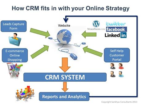 strategic design management nid placements crm what are the benefits to your overall business
