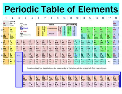 timeline and periodic table