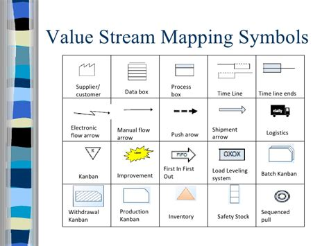value mapping symbols visio vsm symbols images search