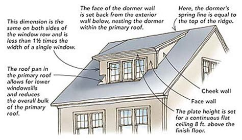 What Is A Dormer On A House Added Space Same Footprint Eco Historical