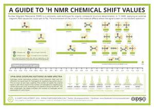 Proton Nmr Table Compound Interest
