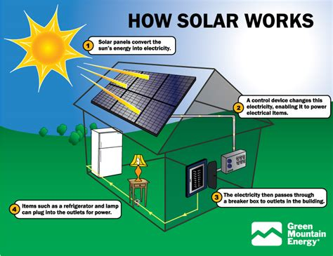 Greencyclopedia?: Solar Energy in the Home
