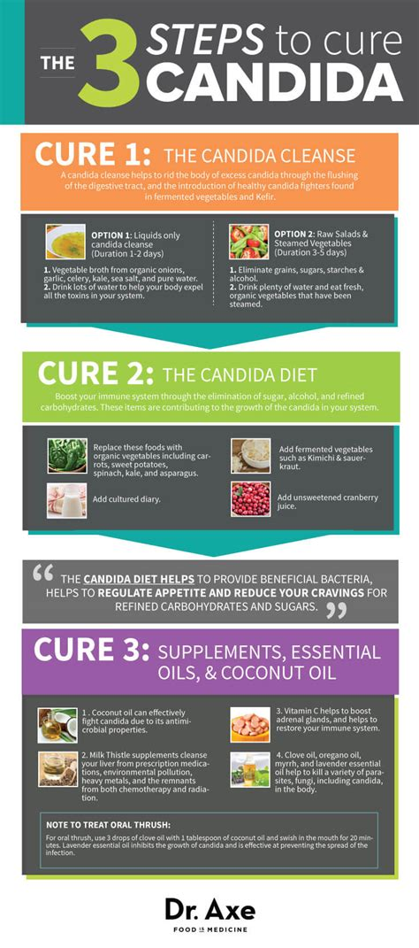 3 Step The Counter Detox Medicine For by 9 Candida Symptoms 3 Steps To Treat Them Dr Axe