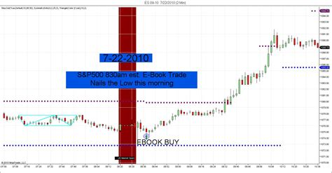 pattern day trading futures symmetryindicators e book day trading price action