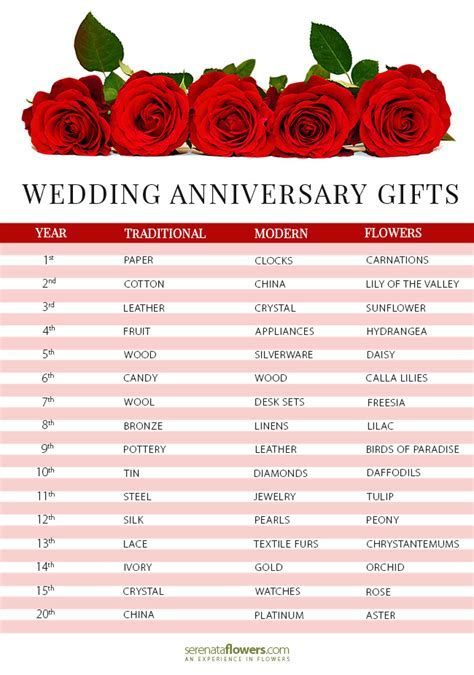 Wedding Anniversary Gifts by Year   Pollen Nation