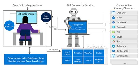 developing bots with microsoft bots framework create intelligent bots using ms bot framework and azure cognitive services books how the bot framework works bot framework microsoft docs
