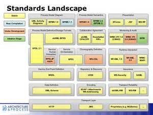 Landscape Business Definition Bpm Workflow In The New Enterprise Architecture