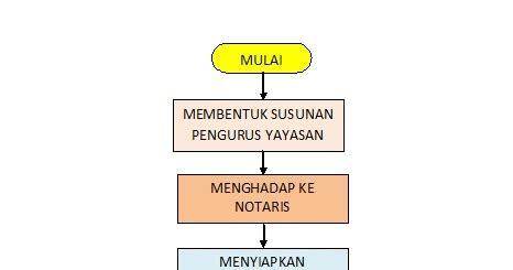 pendirian yayasan islam langkah atau proses dalam pendirian yayasan yayasan at