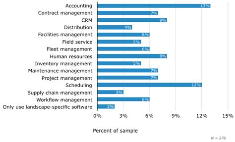 the most wanted features in landscape management software