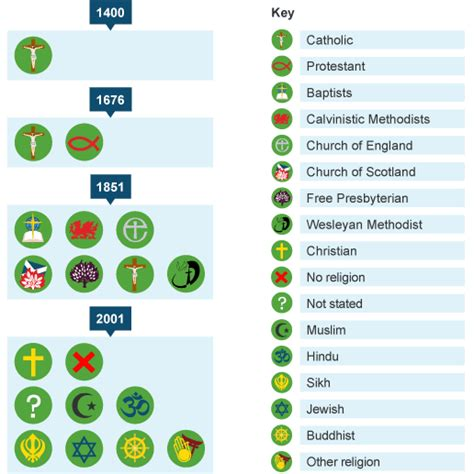 How Many Go To Page 2 In Search Ks3 Bitesize History Religion Through Time In The Uk Revision Page 2