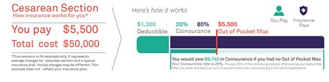 cost of c section without insurance the difference between your deductible vs out of pocket