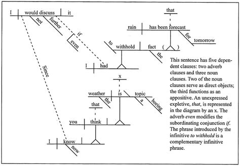 compound sentence diagram diagramming compound sentences exles image collections