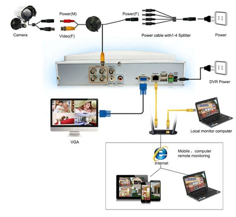cctv home systems 2016