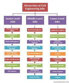 service desk titles hierarchies of civil engineering