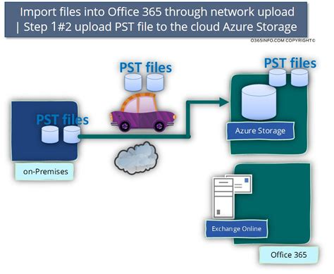 Office 365 Cloud Storage office 365 import service import pst office 365 import