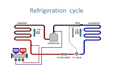 Freon Freezer basic refrigeration cycle