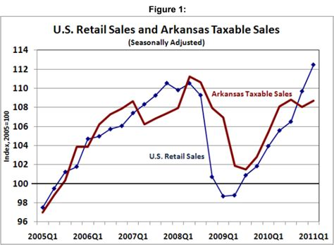 state of arkansas department of finance and administration collection section arkansas economist 187 state revenue