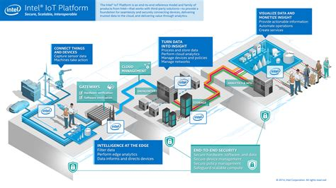 intel unveils its of things strategy prepares to