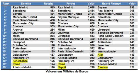 clubes de futebol mais ricos do mundo em 2016 curiosando os 18 maiores e mais ricos clubes de futebol do mundo