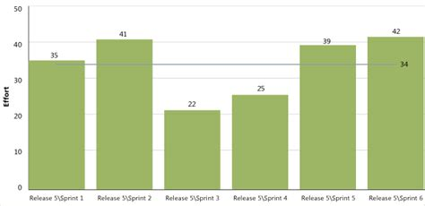 Velocity Report Template