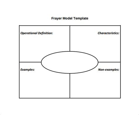 Model Template frayer model worksheet photos getadating
