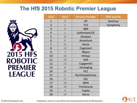 epl table march 2015 unveiling the 2015 robotic premier league table hp tcs