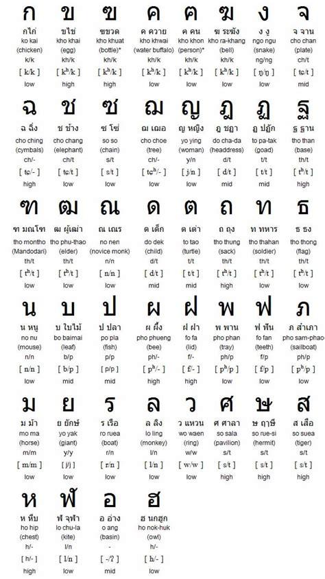 thai alphabet chart the easy thai alphabet chart