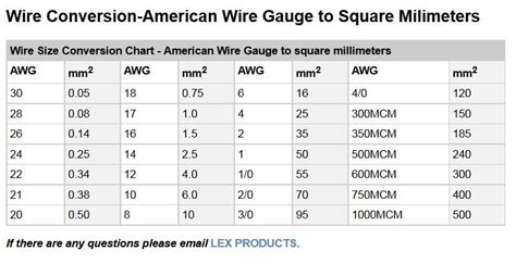 Similiar awg to m2 keywords comfortable american wire gauge conversion ideas greentooth Gallery