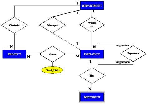 er model diagram best study material database programming database