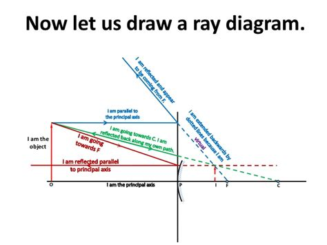 how to draw diagrams for concave mirrors practice drawing diagrams images
