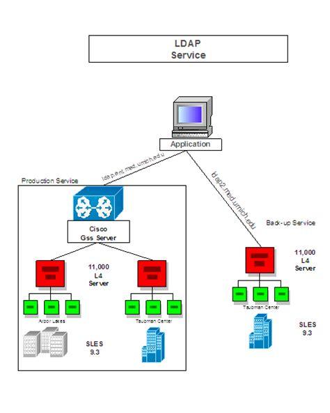 Define Tree developers resources ldap authentication