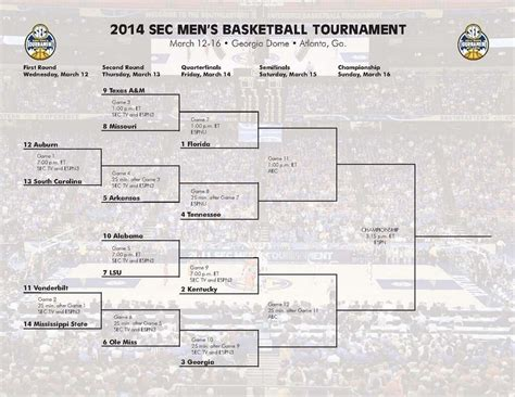 uk basketball schedule sec tournament sec basketball tournament 2014 tv times bracket and full