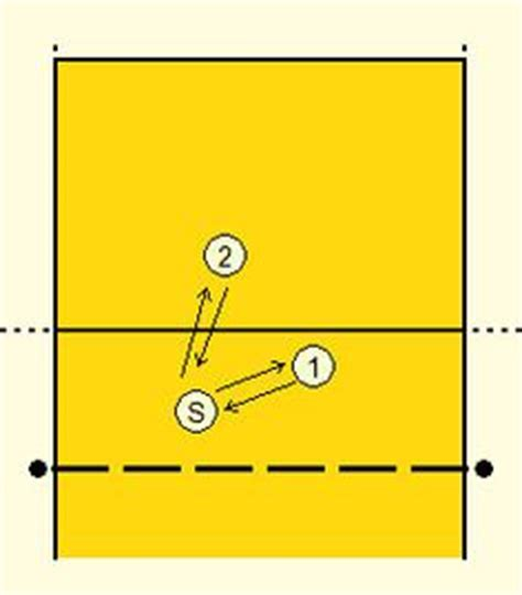 setting drills for middle school butterfly volleyball drill volleyball pinterest warm