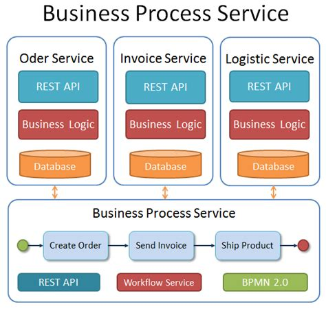 business process vs workflow workflow vs process basic vs advanced workflows in