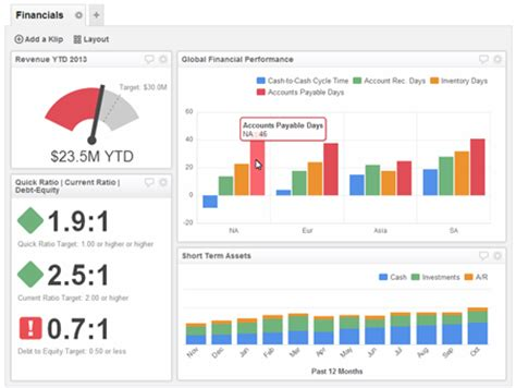 What S The Difference Between Scorecards And Dashboards Klipfolio Information Security Dashboard Template