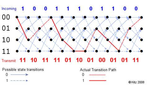 Trellis Coding encoding decoding dengan trellis diagram part 1 encoding ahmad farisi