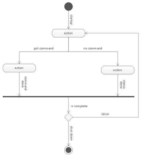 uml flowchart diagram uml flowchart diagram create a flowchart