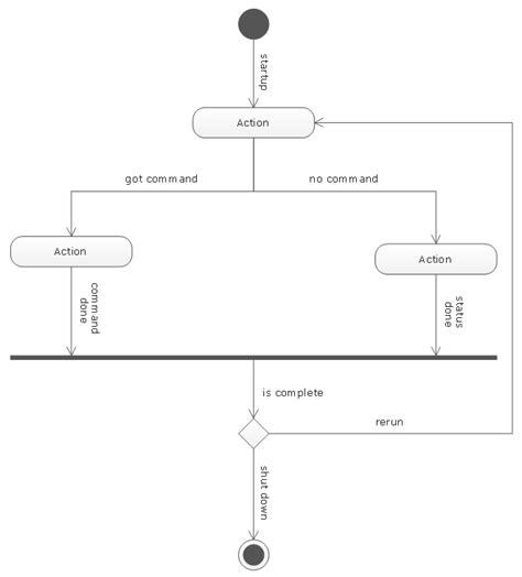 uml flowchart diagram create a flowchart