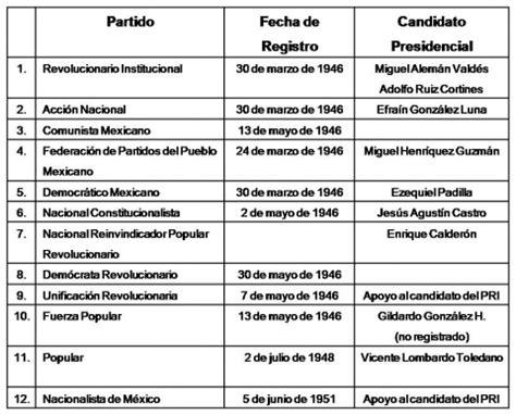 ciudadania mexicana preguntas los partidos pol 237 ticos y su replanteamiento como actores