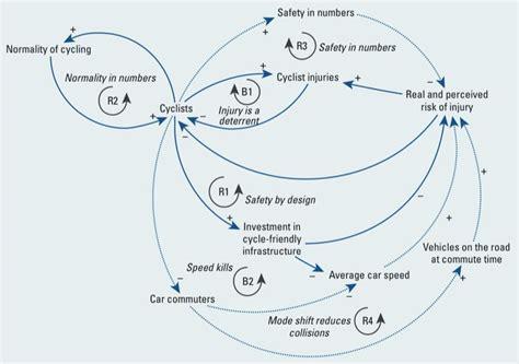 causal loop diagram 17 best images about causal loop diagrams on