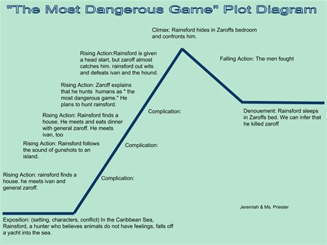 Similiar most dangerous game plot map keywords jeremiahs blog the most dangerous game plot diagram ccuart Image collections
