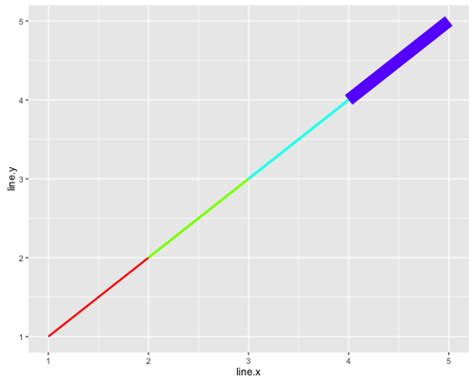 ggplot2 theme linewidth r increase maximum width of line in line plot stack