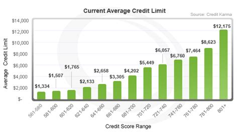 What Is Credit Ceiling by United States What S The Average Credit Limit