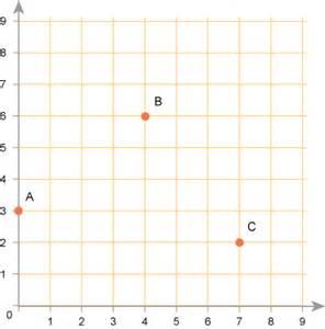 ks3 bitesize maths coordinates test
