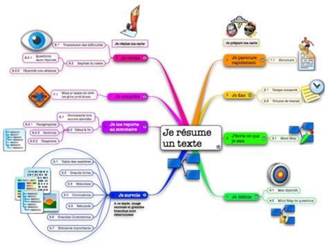 Resume D Un Texte by R 233 Sumer D 233 Finition C Est Quoi