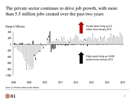 Motor Trade Job Hiring 2015 by February 2015 U S Employment Update And Outlook