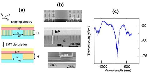 heterogeneous silicon photonic integrated circuits hybrid and heterogeneous photonic integrated circuits for high performance applications 28