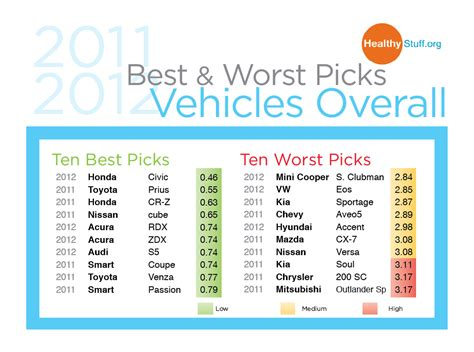 Best Worst Car Insurance Companies by Insurance Company Insurance Company Ratings Best To Worst